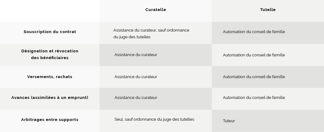 Tutelle-curatelle - gestion financiere